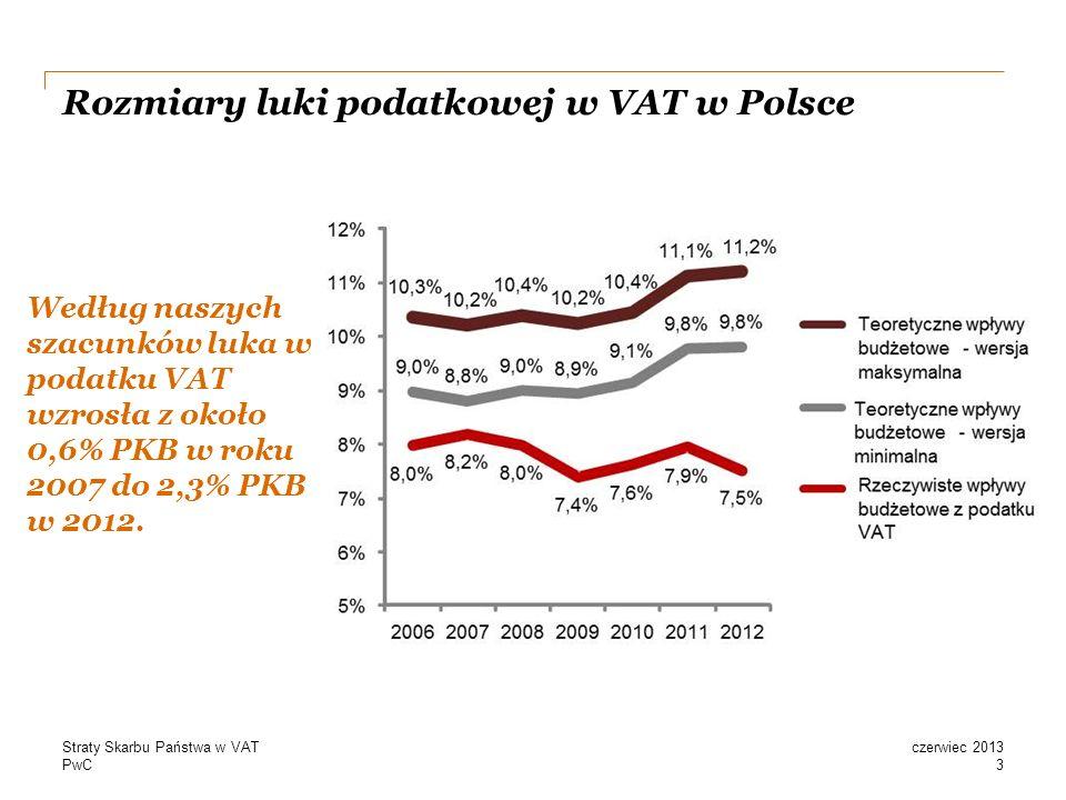 Rozmiary luki podatkowej w VAT w Polsce