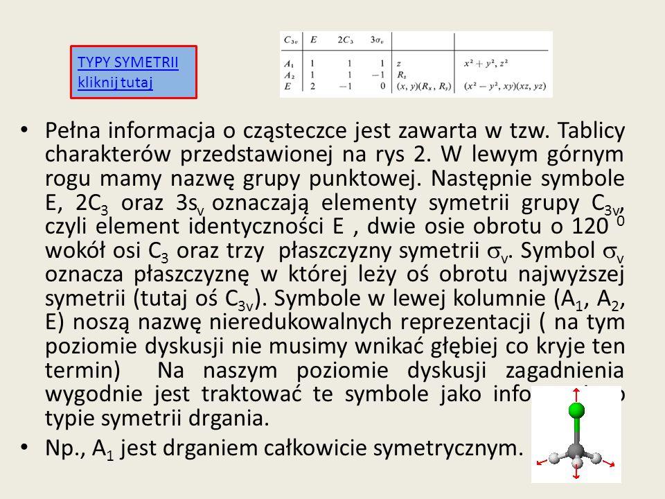 Np., A1 jest drganiem całkowicie symetrycznym.