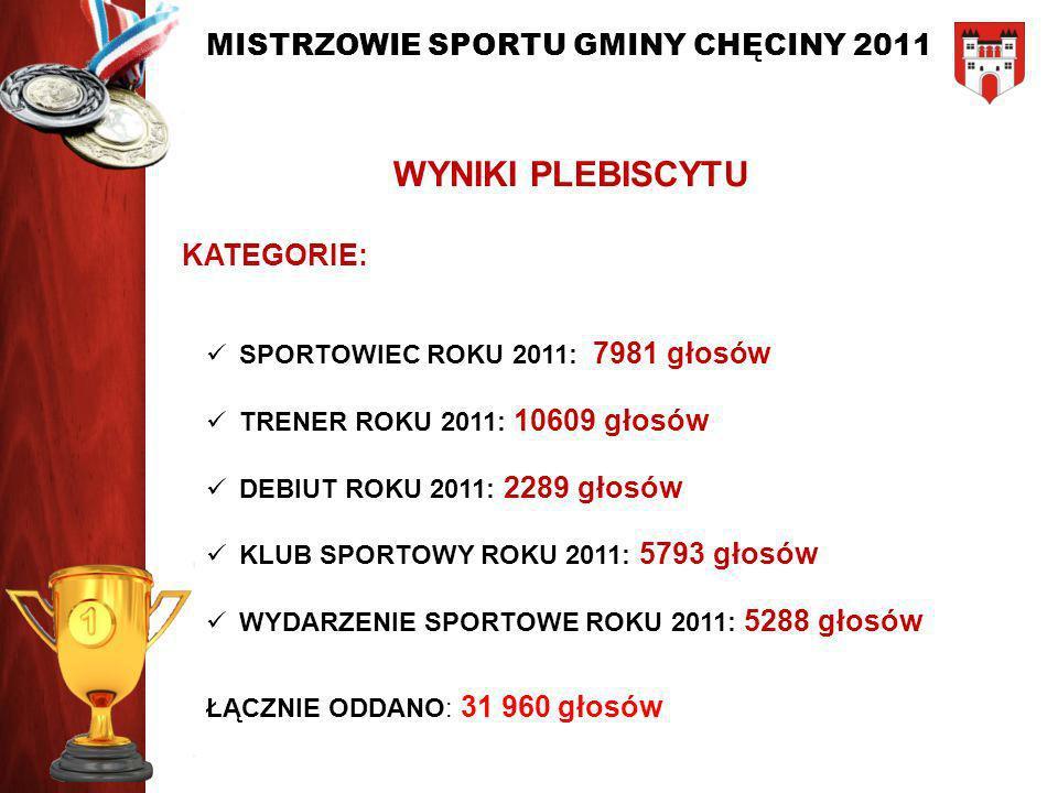 WYNIKI PLEBISCYTU KATEGORIE: SPORTOWIEC ROKU 2011: 7981 głosów
