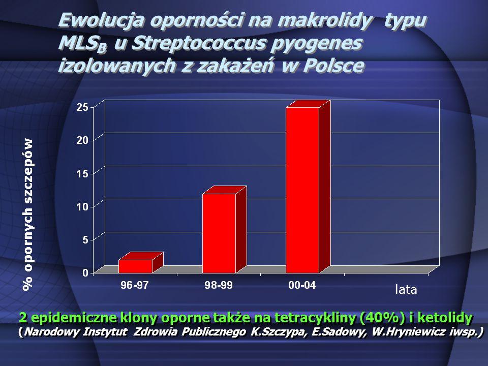 Ewolucja oporności na makrolidy typu MLSB u Streptococcus pyogenes izolowanych z zakażeń w Polsce