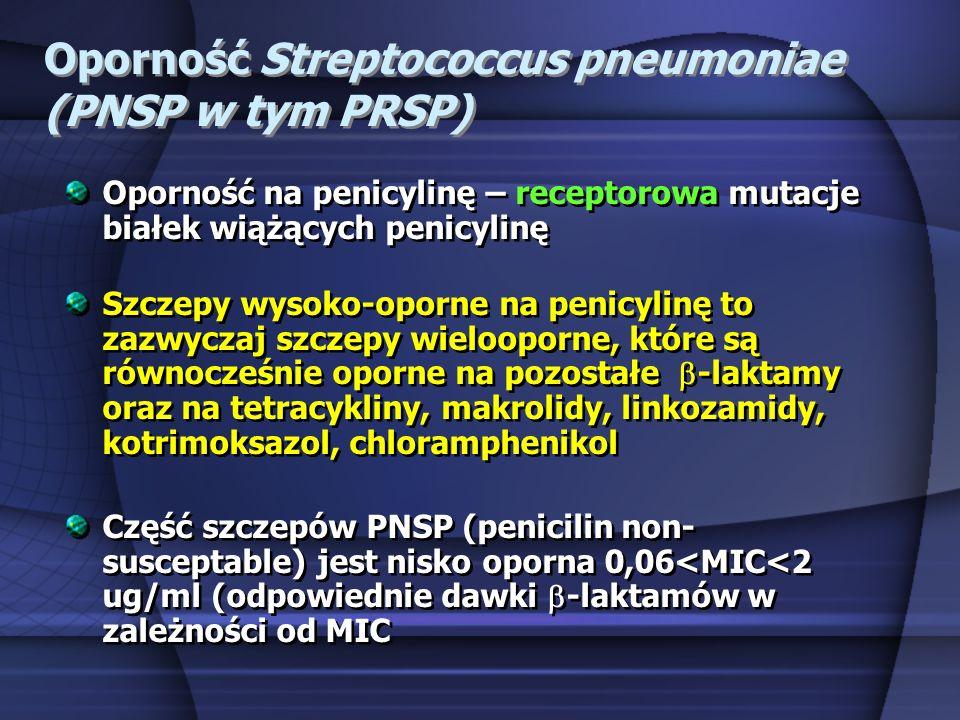Oporność Streptococcus pneumoniae (PNSP w tym PRSP)