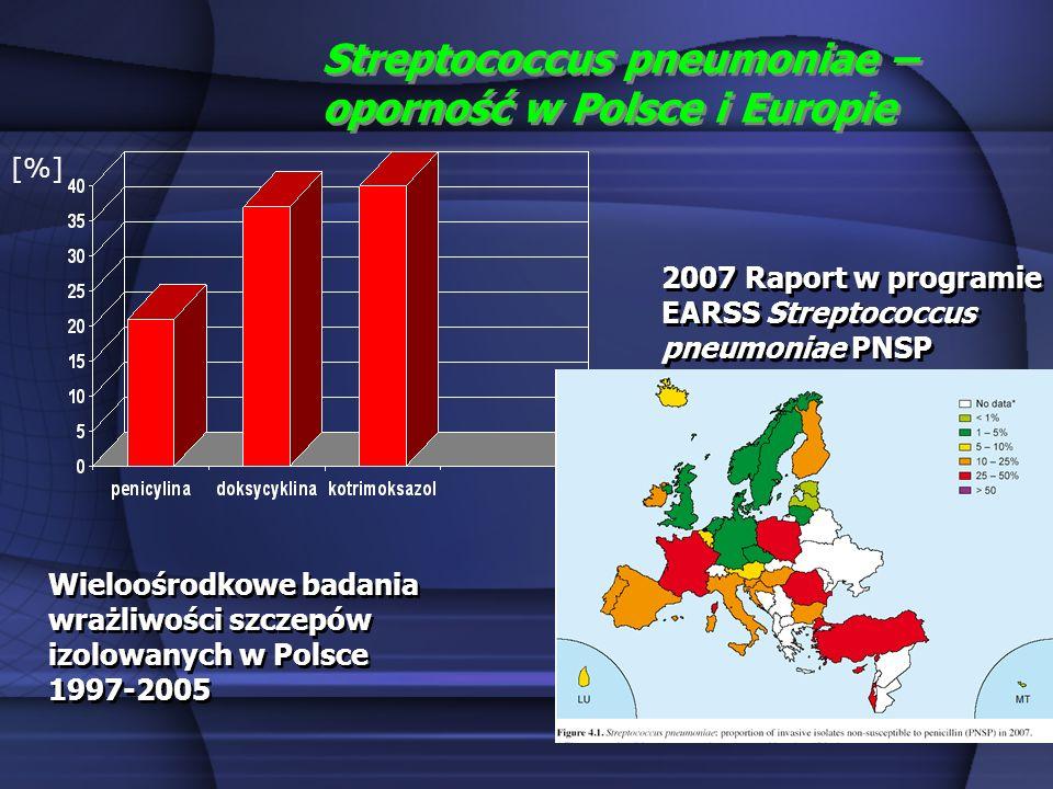 Streptococcus pneumoniae – oporność w Polsce i Europie