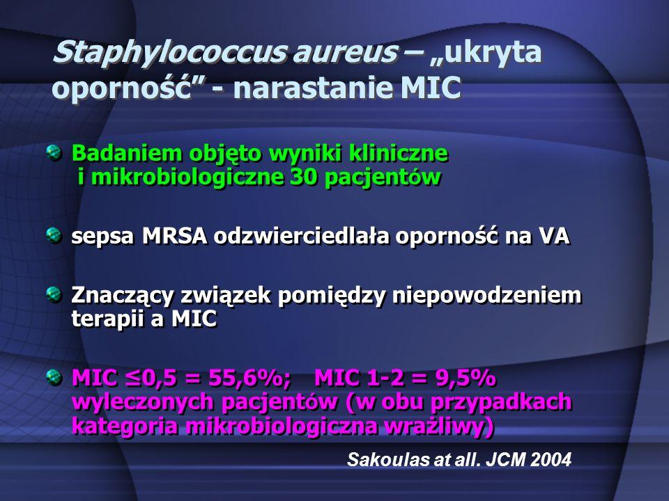 """Staphylococcus aureus – """"ukryta oporność - narastanie MIC"""