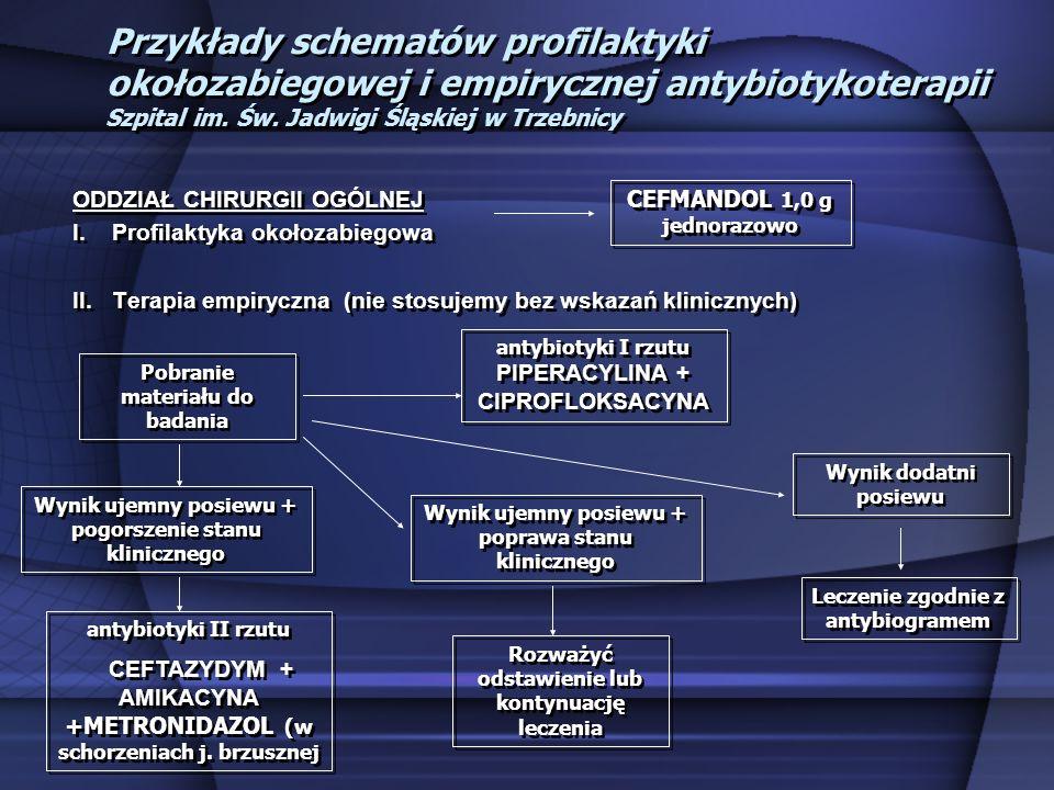 Przykłady schematów profilaktyki okołozabiegowej i empirycznej antybiotykoterapii Szpital im. Św. Jadwigi Śląskiej w Trzebnicy