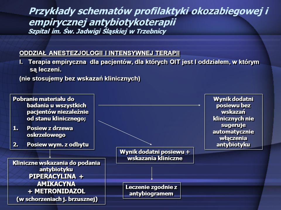 Przykłady schematów profilaktyki okozabiegowej i empirycznej antybiotykoterapii Szpital im. Św. Jadwigi Śląskiej w Trzebnicy