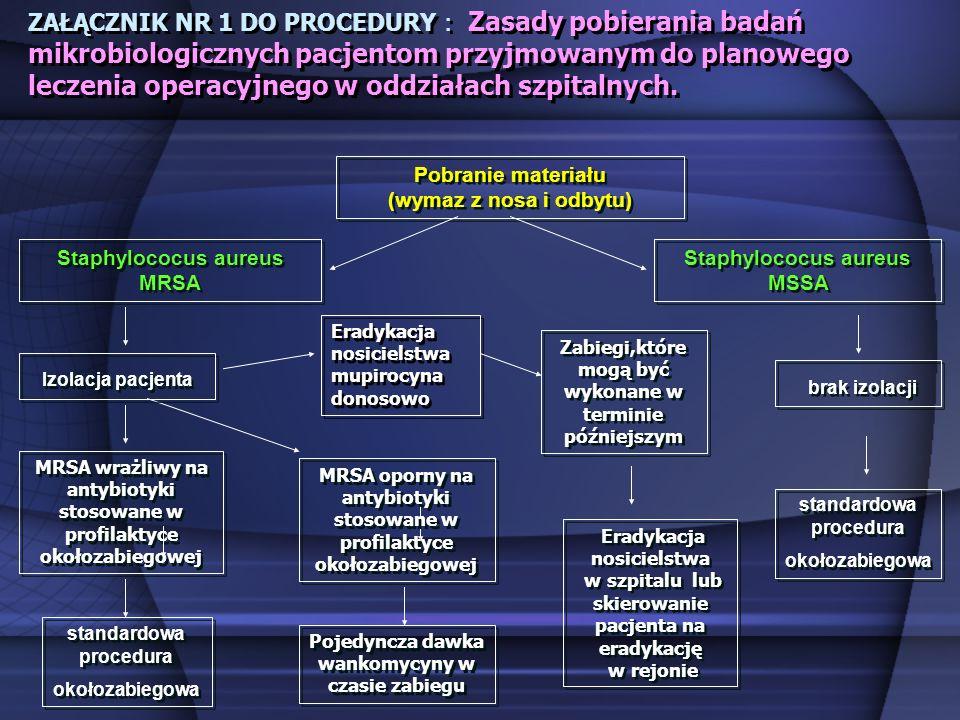 ZAŁĄCZNIK NR 1 DO PROCEDURY : Zasady pobierania badań mikrobiologicznych pacjentom przyjmowanym do planowego leczenia operacyjnego w oddziałach szpitalnych.