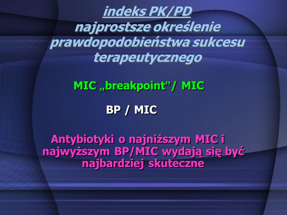 indeks PK/PD najprostsze określenie prawdopodobieństwa sukcesu terapeutycznego