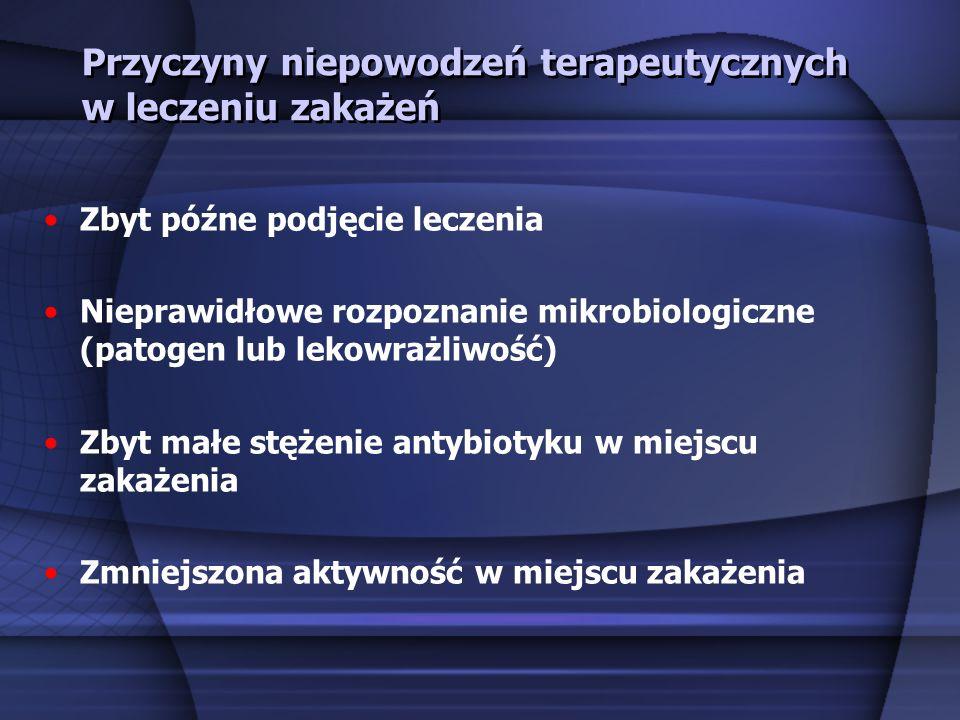 Przyczyny niepowodzeń terapeutycznych w leczeniu zakażeń