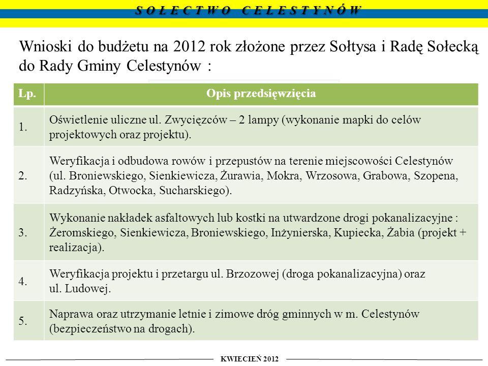 Wnioski do budżetu na 2012 rok złożone przez Sołtysa i Radę Sołecką