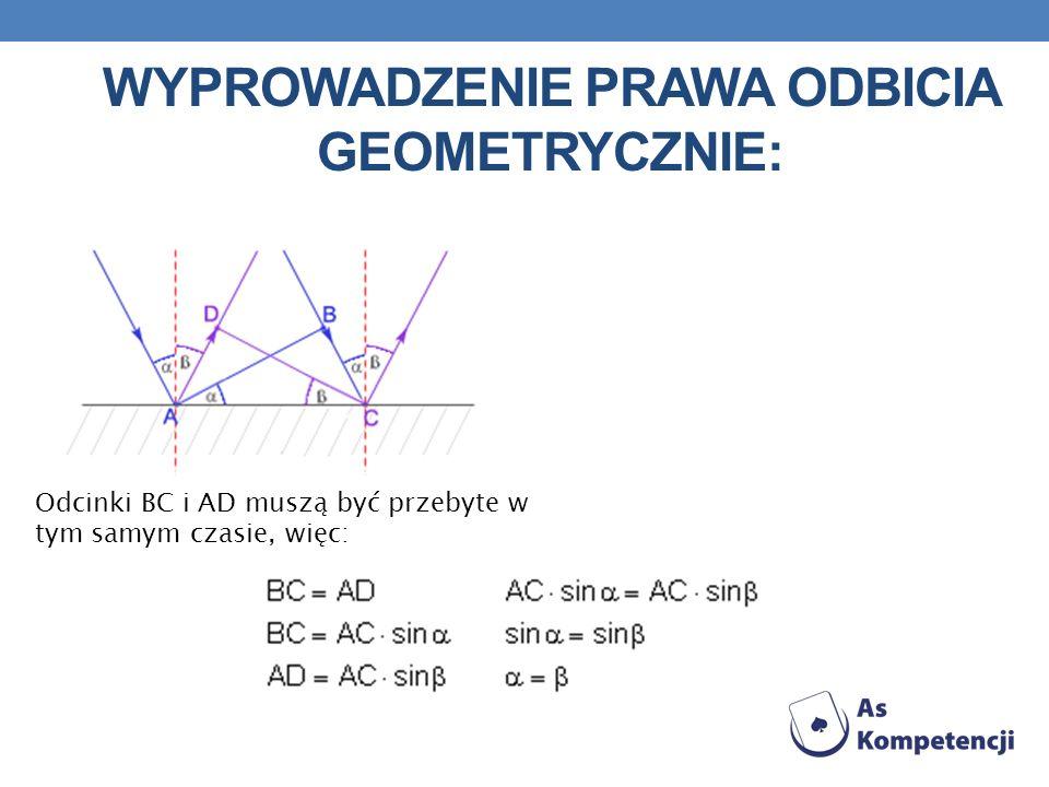 Wyprowadzenie prawa odbicia geometrycznie: