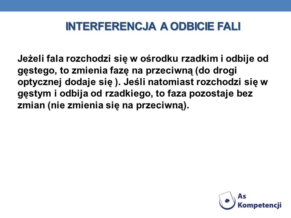 Interferencja a odbicie fali