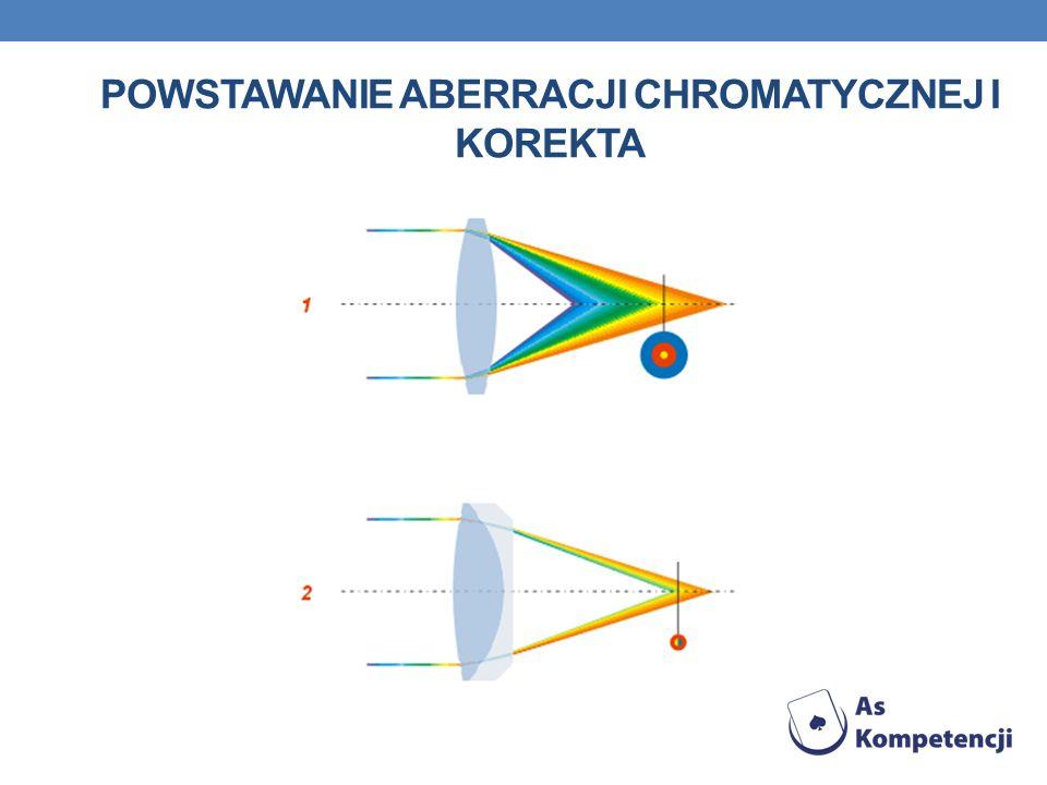 Powstawanie aberracji chromatycznej i korekta