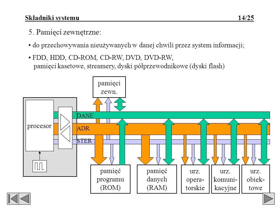 5. Pamięci zewnętrzne: Składniki systemu 14/25