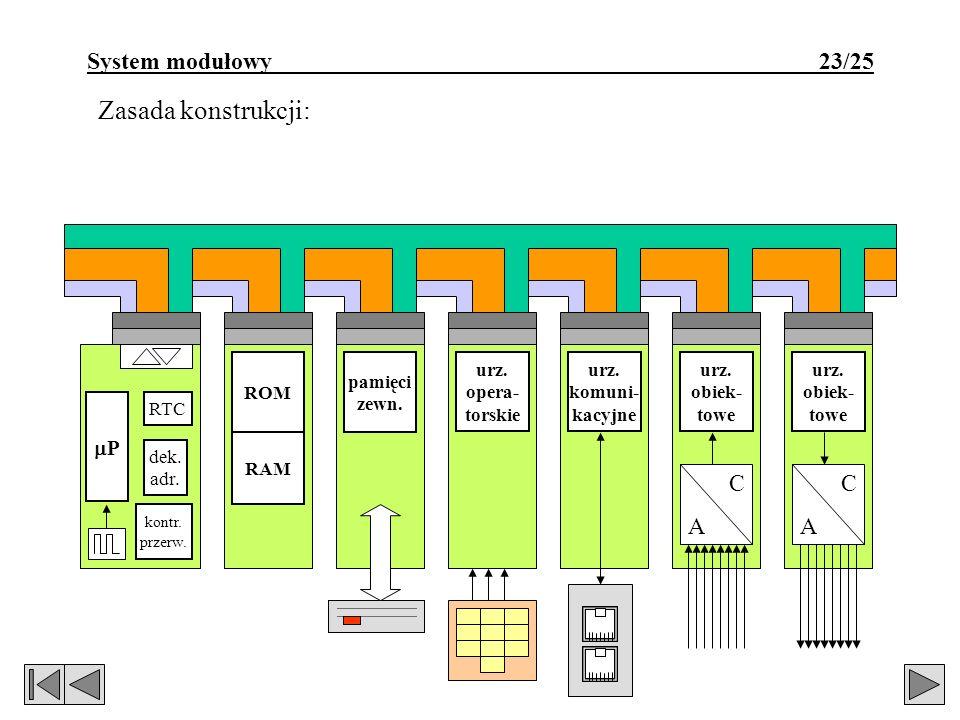Zasada konstrukcji: System modułowy 23/25 C A C A P dek. adr. RTC ROM