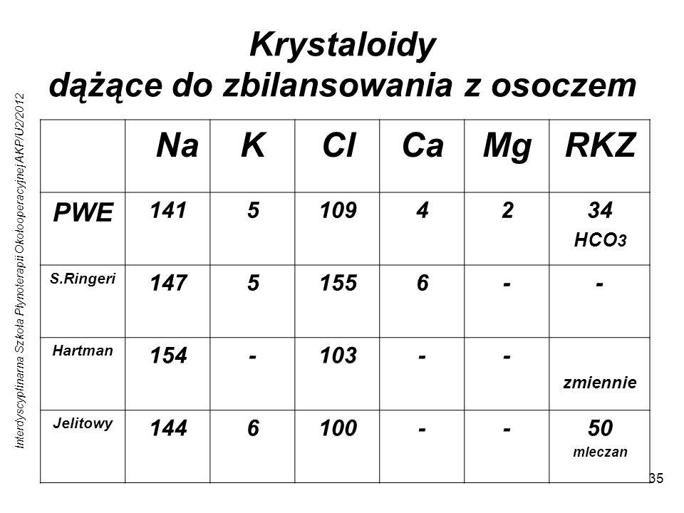 Krystaloidy dążące do zbilansowania z osoczem