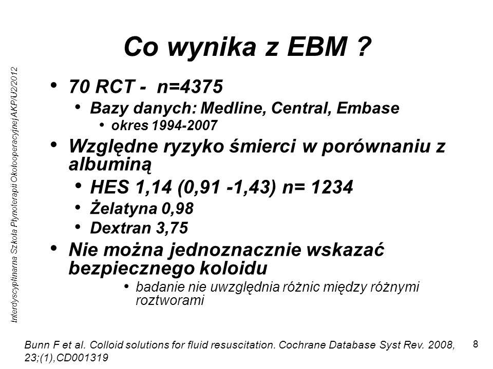Co wynika z EBM 70 RCT - n=4375. Bazy danych: Medline, Central, Embase. okres 1994-2007. Względne ryzyko śmierci w porównaniu z albuminą.
