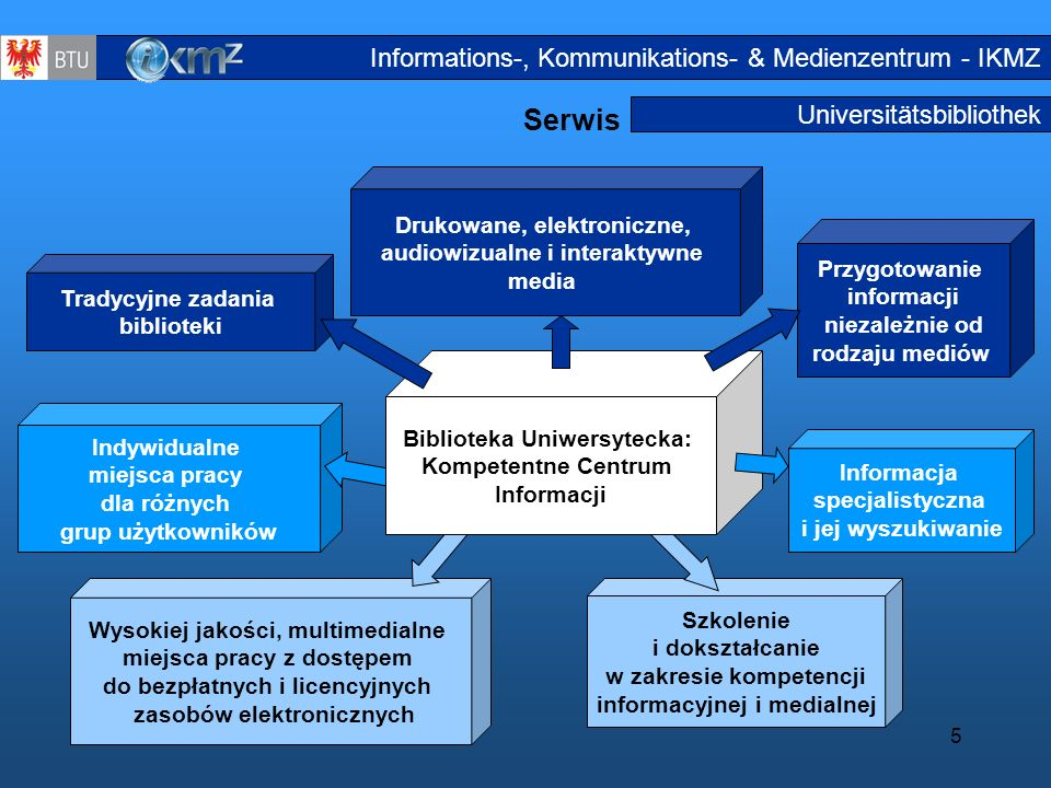 Serwis Informations-, Kommunikations- & Medienzentrum - IKMZ