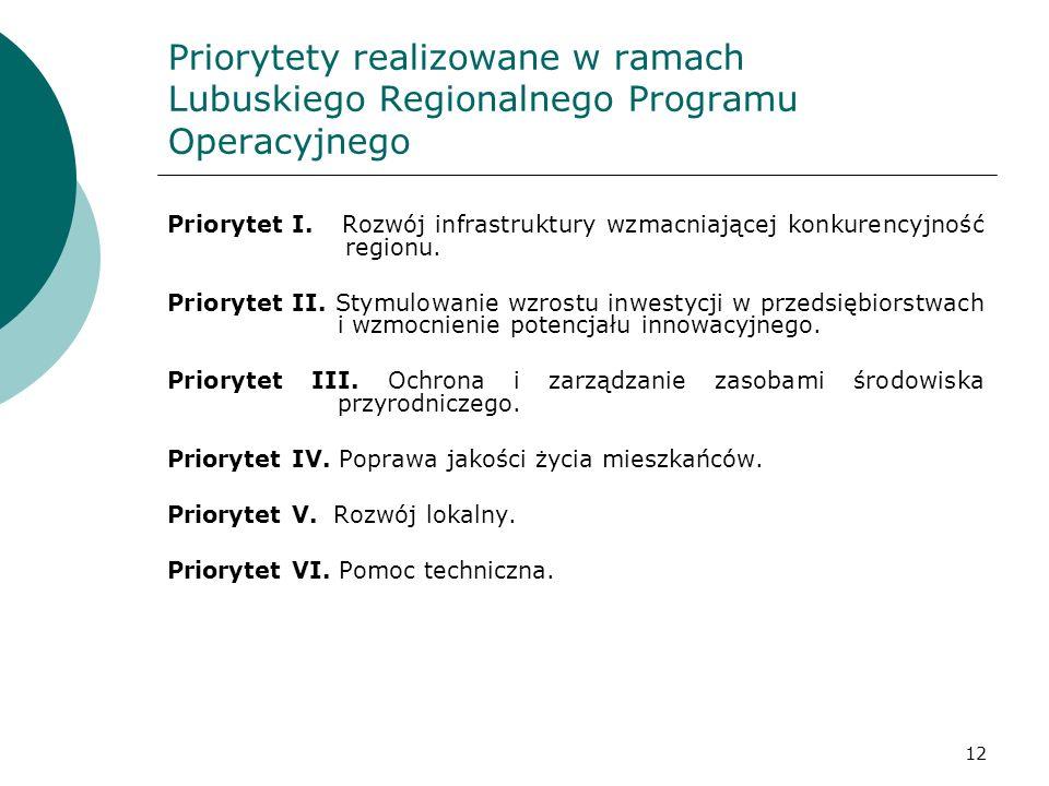 Priorytety realizowane w ramach Lubuskiego Regionalnego Programu Operacyjnego