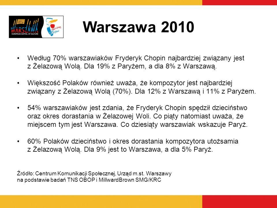 Warszawa 2010Według 70% warszawiaków Fryderyk Chopin najbardziej związany jest. z Żelazową Wolą. Dla 19% z Paryżem, a dla 8% z Warszawą.