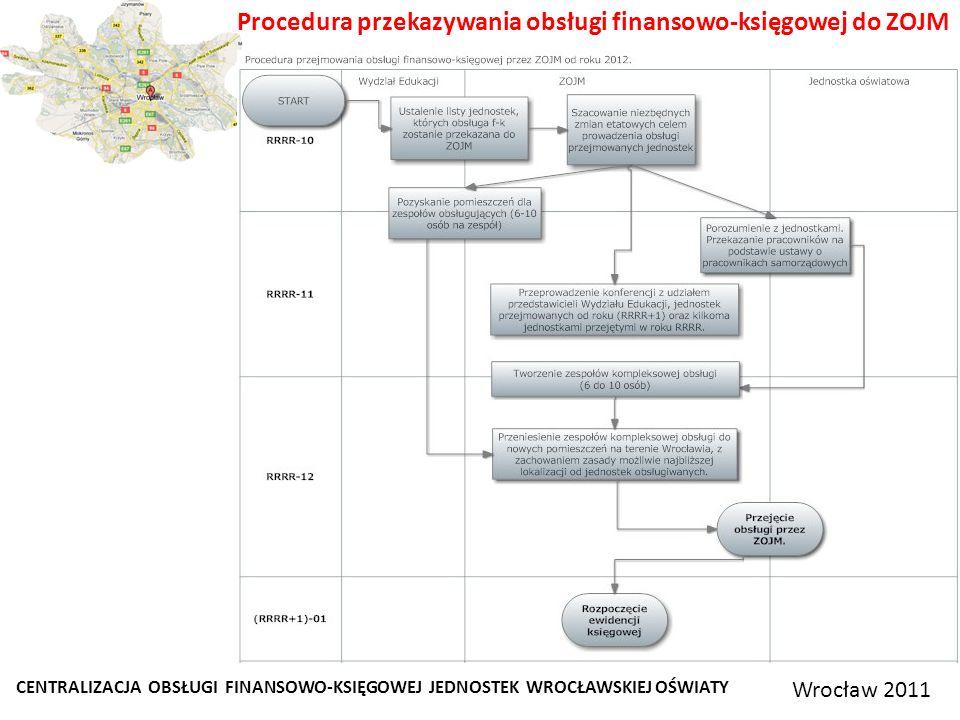 Procedura przekazywania obsługi finansowo-księgowej do ZOJM