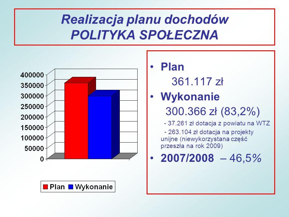 Realizacja planu dochodów POLITYKA SPOŁECZNA