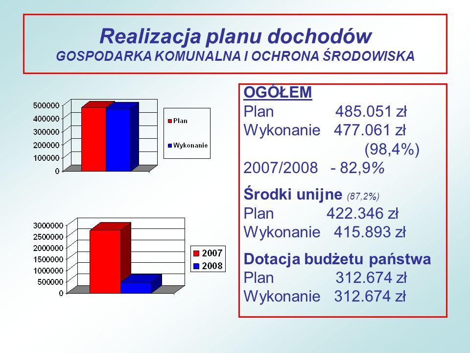 Realizacja planu dochodów GOSPODARKA KOMUNALNA I OCHRONA ŚRODOWISKA