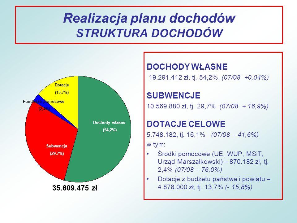 Realizacja planu dochodów STRUKTURA DOCHODÓW