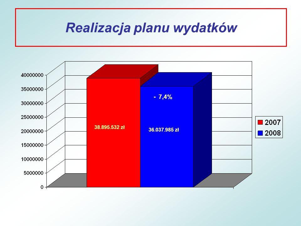 Realizacja planu wydatków