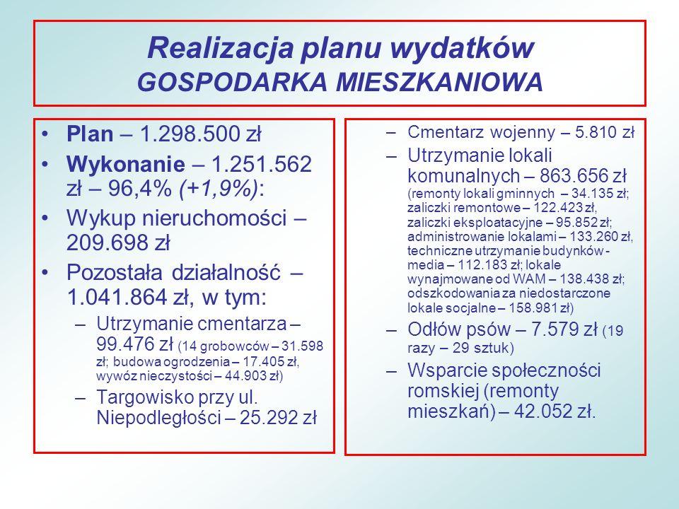 Realizacja planu wydatków GOSPODARKA MIESZKANIOWA