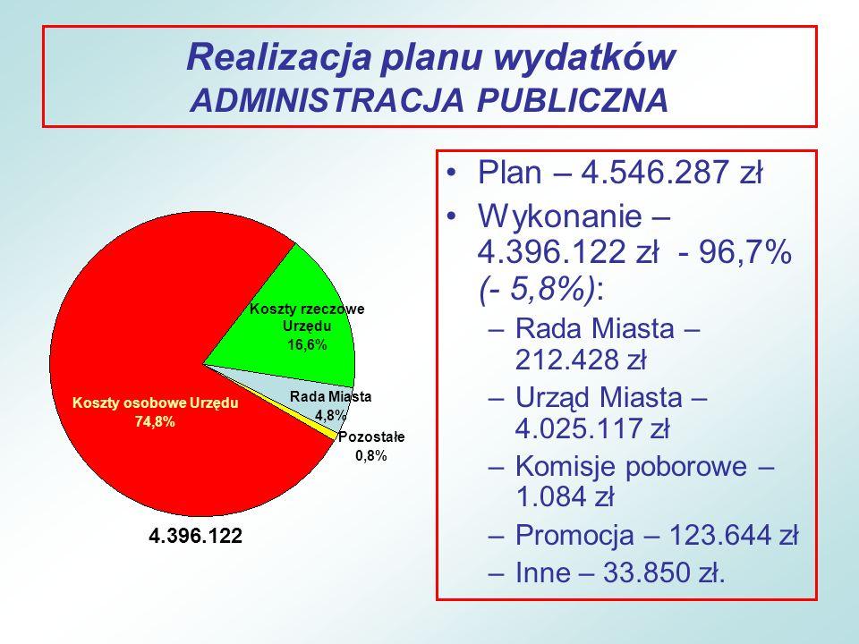 Realizacja planu wydatków ADMINISTRACJA PUBLICZNA