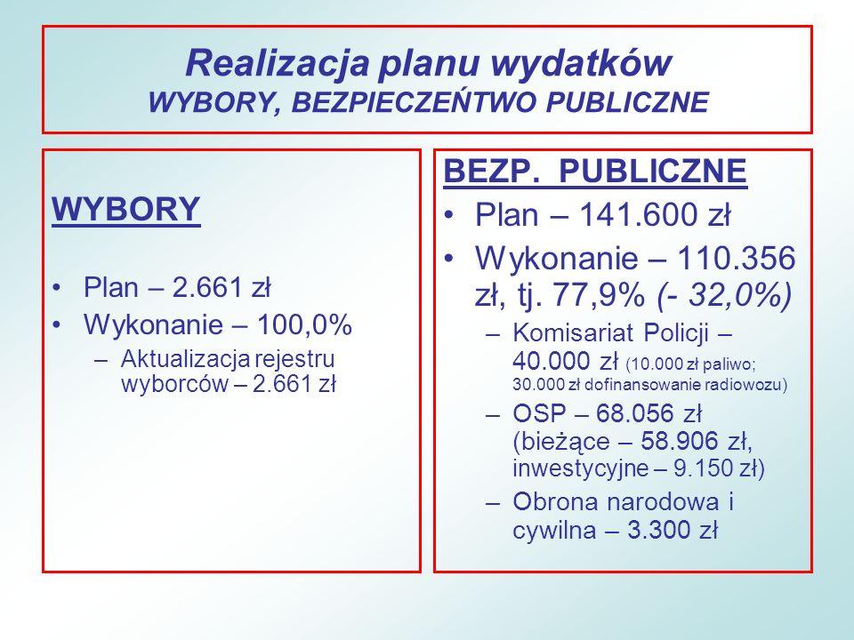 Realizacja planu wydatków WYBORY, BEZPIECZEŃTWO PUBLICZNE