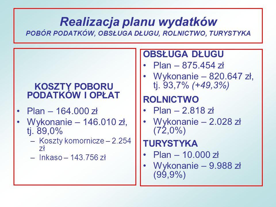 Realizacja planu wydatków POBÓR PODATKÓW, OBSŁUGA DŁUGU, ROLNICTWO, TURYSTYKA