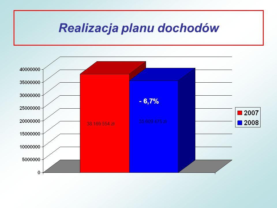 Realizacja planu dochodów