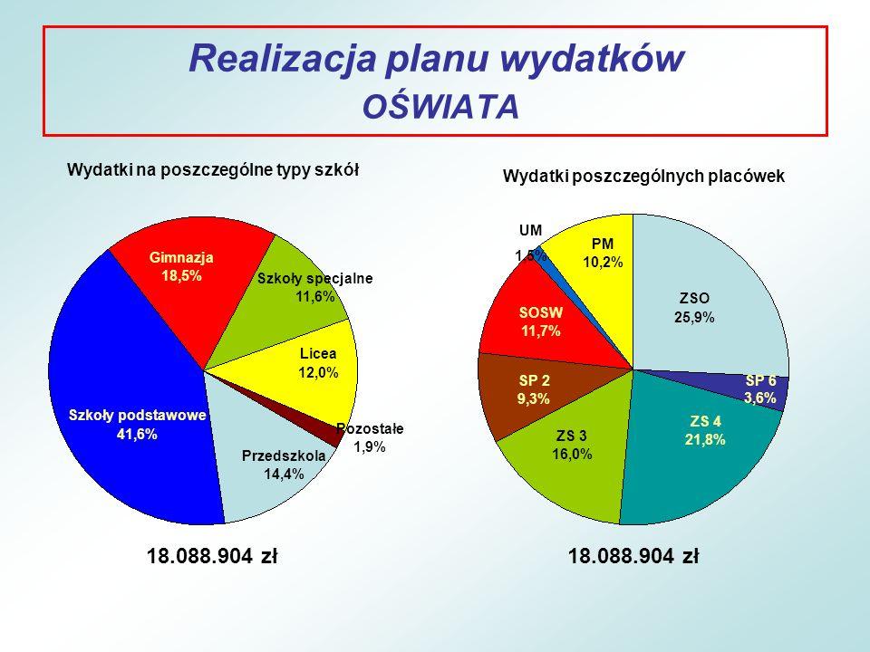 Realizacja planu wydatków OŚWIATA