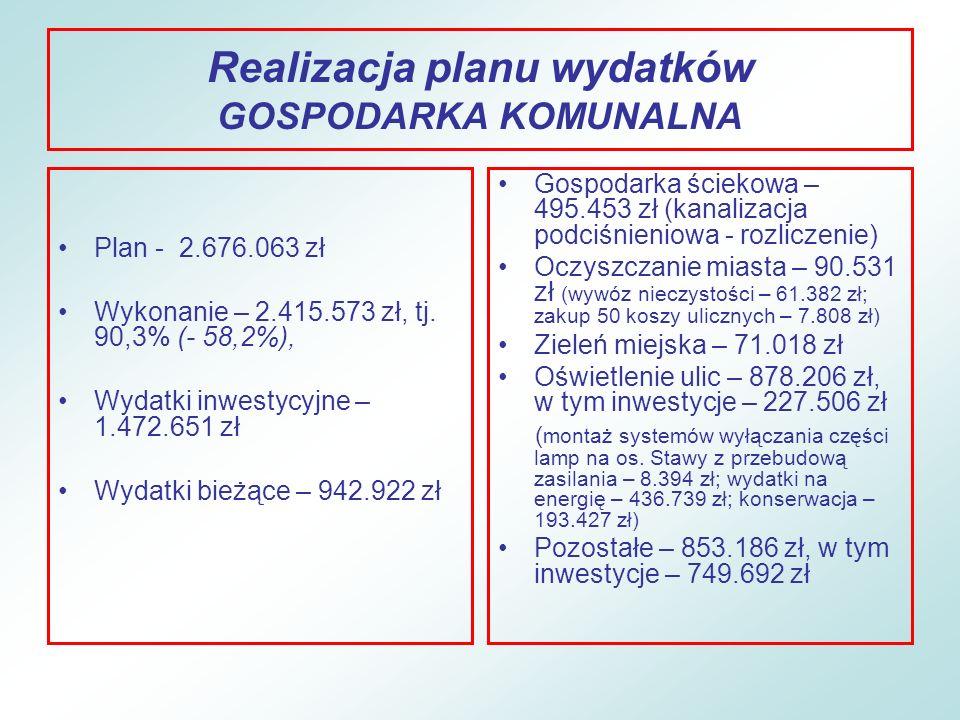 Realizacja planu wydatków GOSPODARKA KOMUNALNA