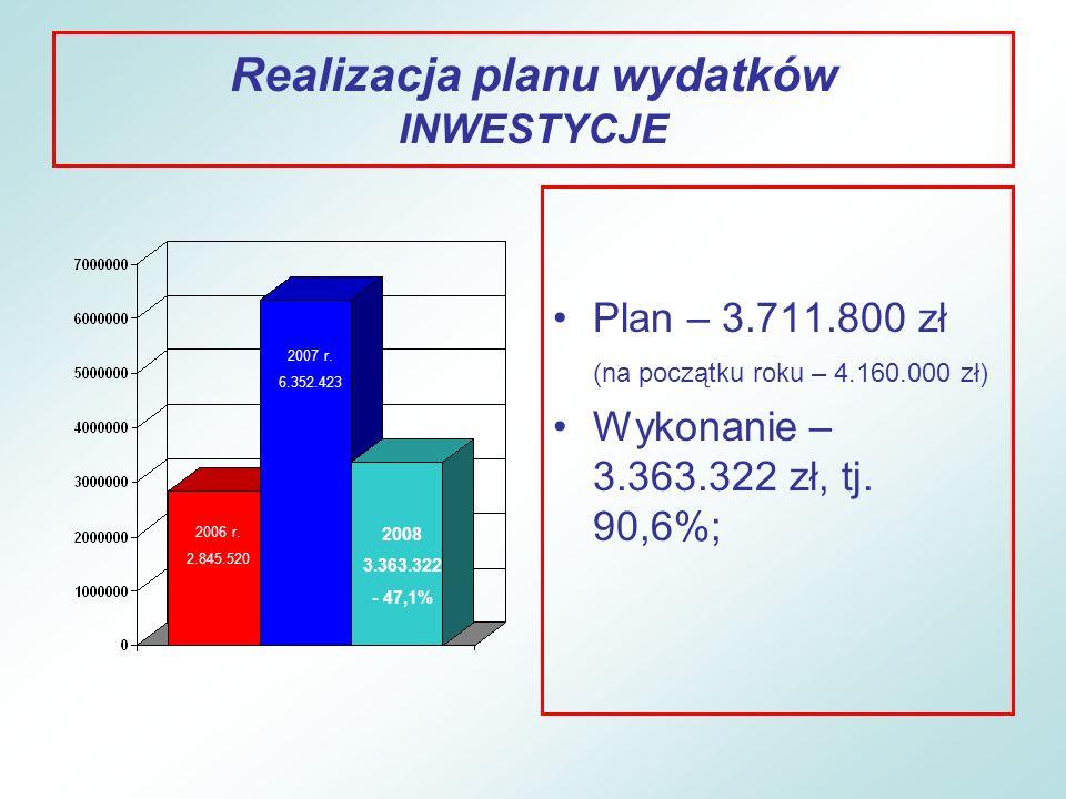Realizacja planu wydatków INWESTYCJE