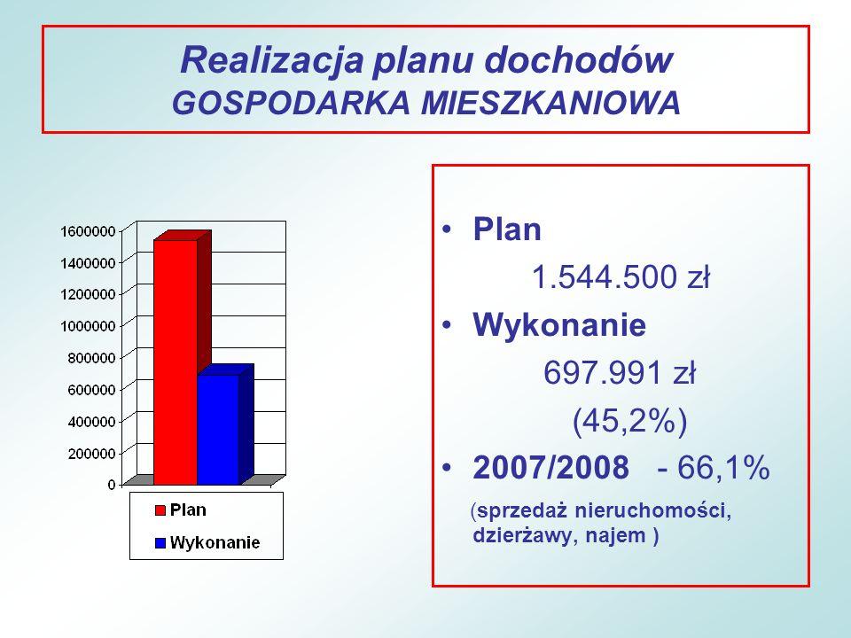 Realizacja planu dochodów GOSPODARKA MIESZKANIOWA
