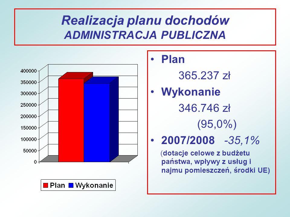 Realizacja planu dochodów ADMINISTRACJA PUBLICZNA