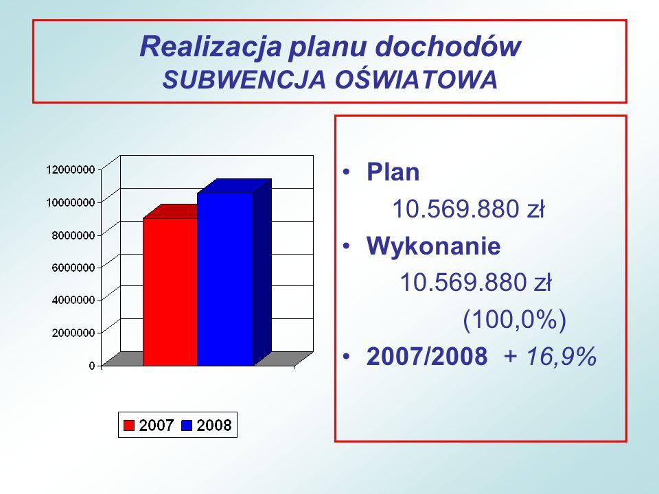 Realizacja planu dochodów SUBWENCJA OŚWIATOWA