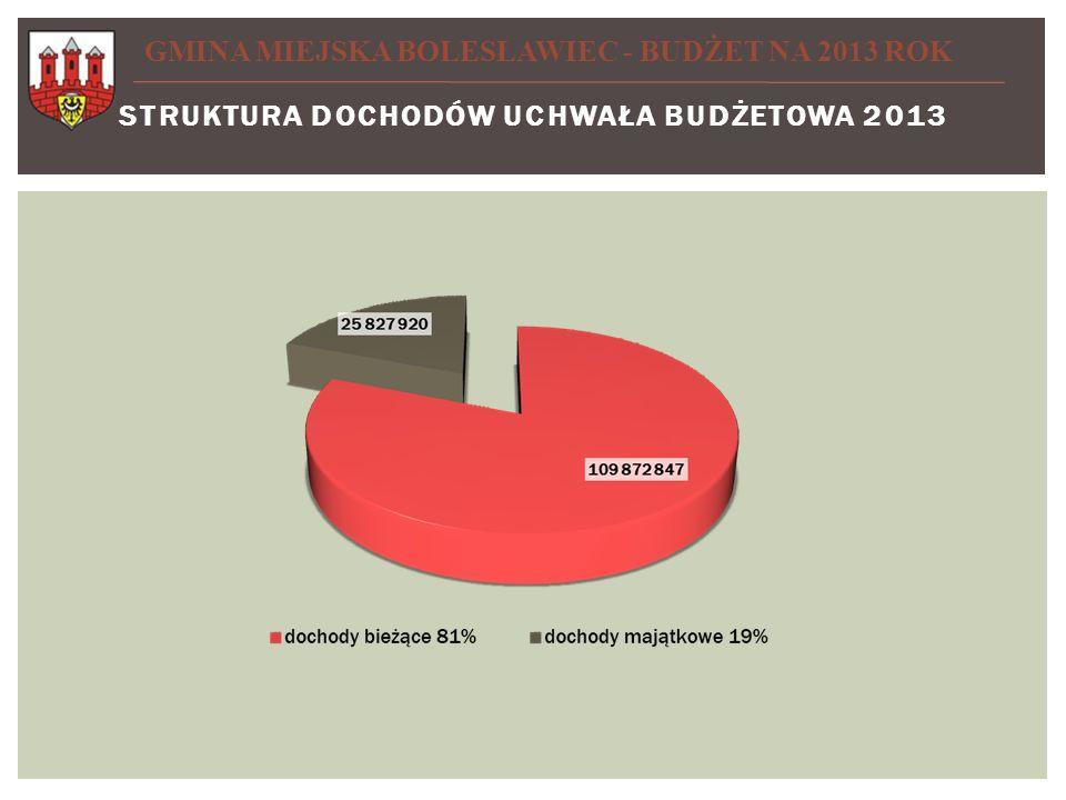 STRUKTURA dochodów UCHWAŁA BUDŻETOWA 2013