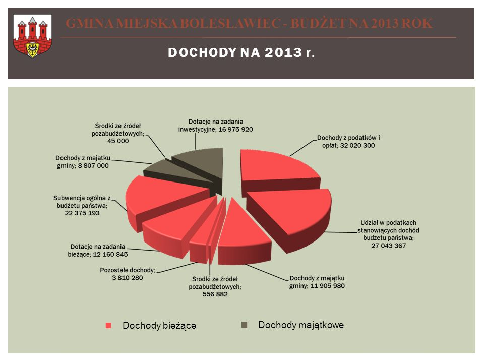 GMINA MIEJSKA BOLESŁAWIEC - BUDŻET NA 2013 ROK Dochody na 2013 rok