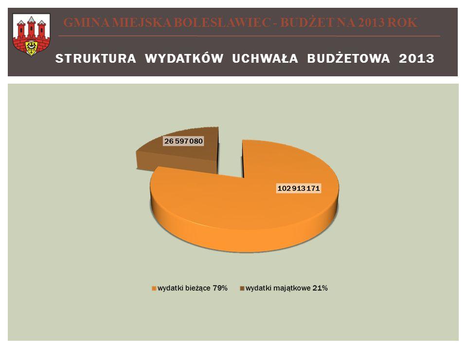 STRUKTURA wydatków UCHWAŁA BUDŻETOWA 2013