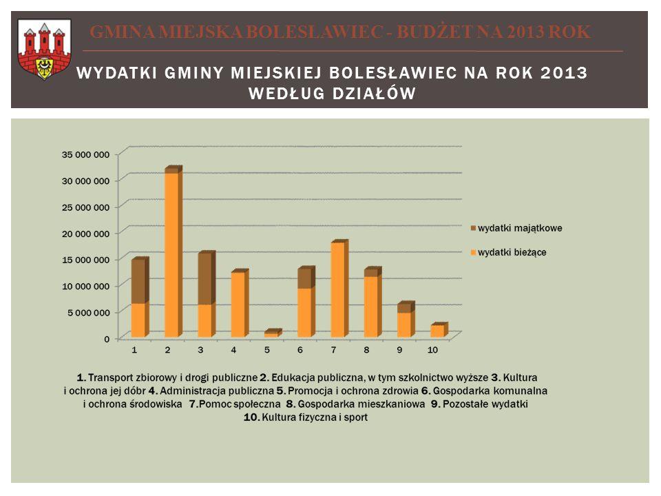 Wydatki Gminy Miejskiej Bolesławiec na rok 2013 według działów