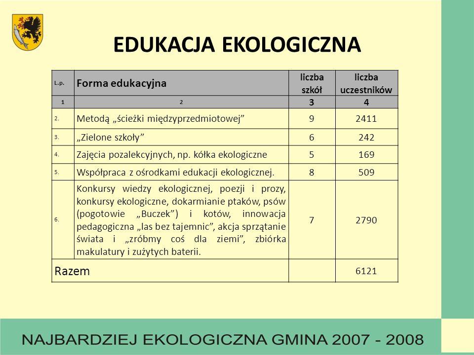 EDUKACJA EKOLOGICZNA Razem Forma edukacyjna liczba szkół