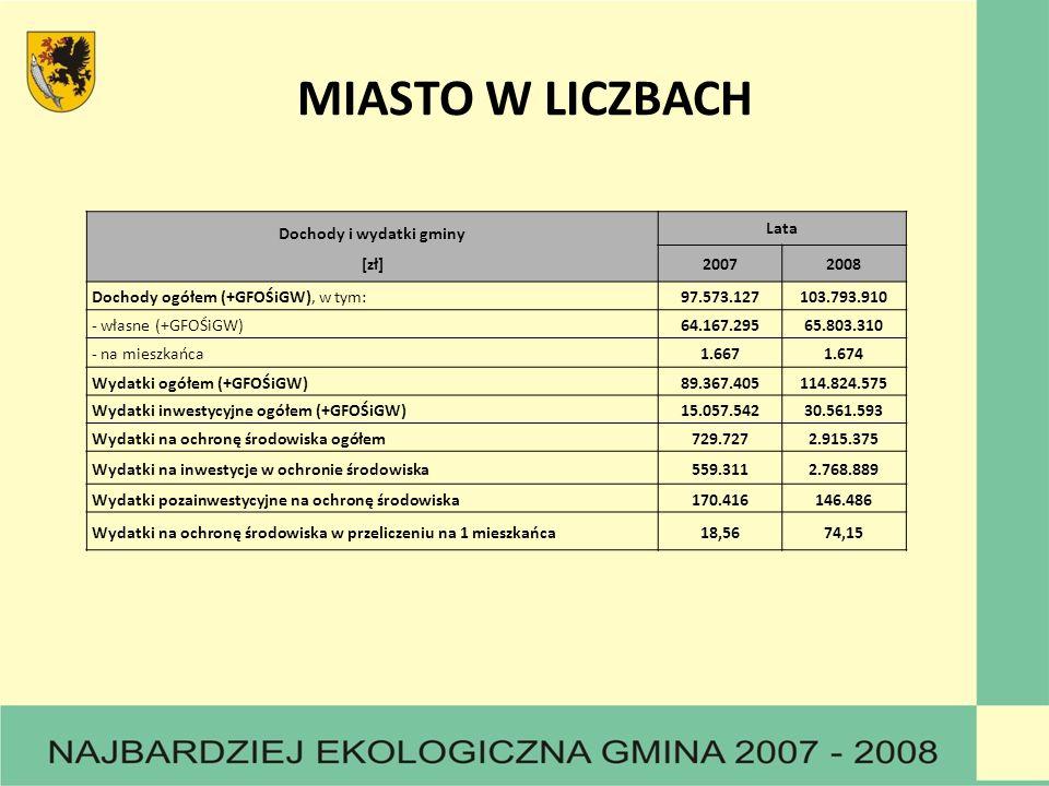 Dochody i wydatki gminy