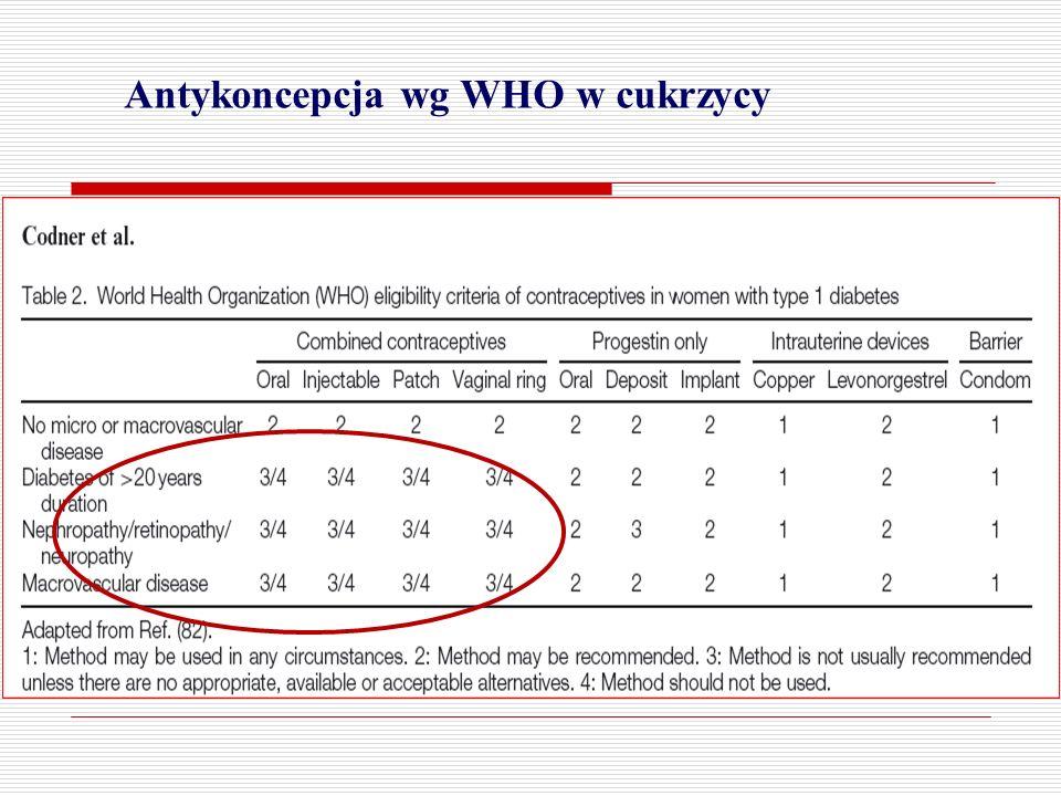 Antykoncepcja wg WHO w cukrzycy