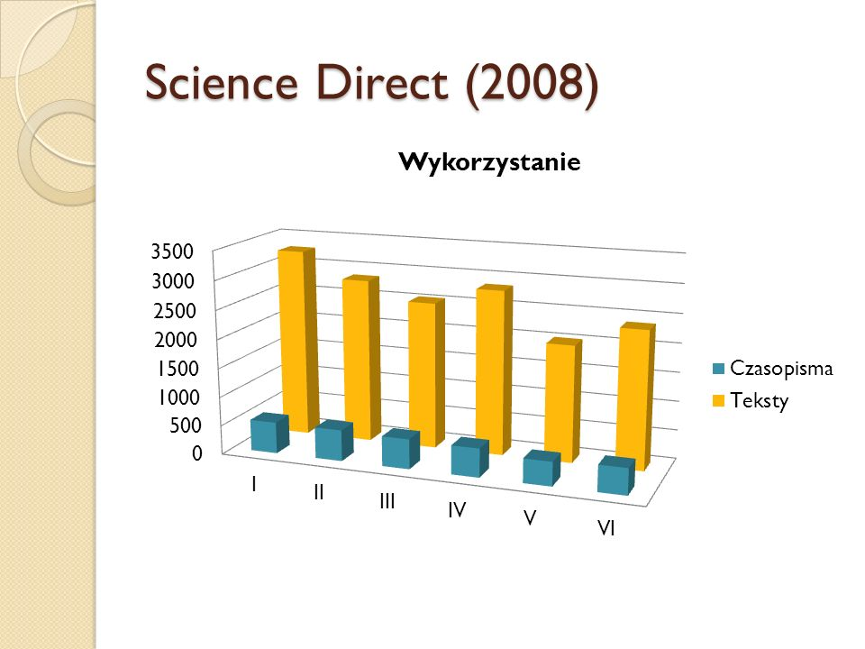 Science Direct (2008)