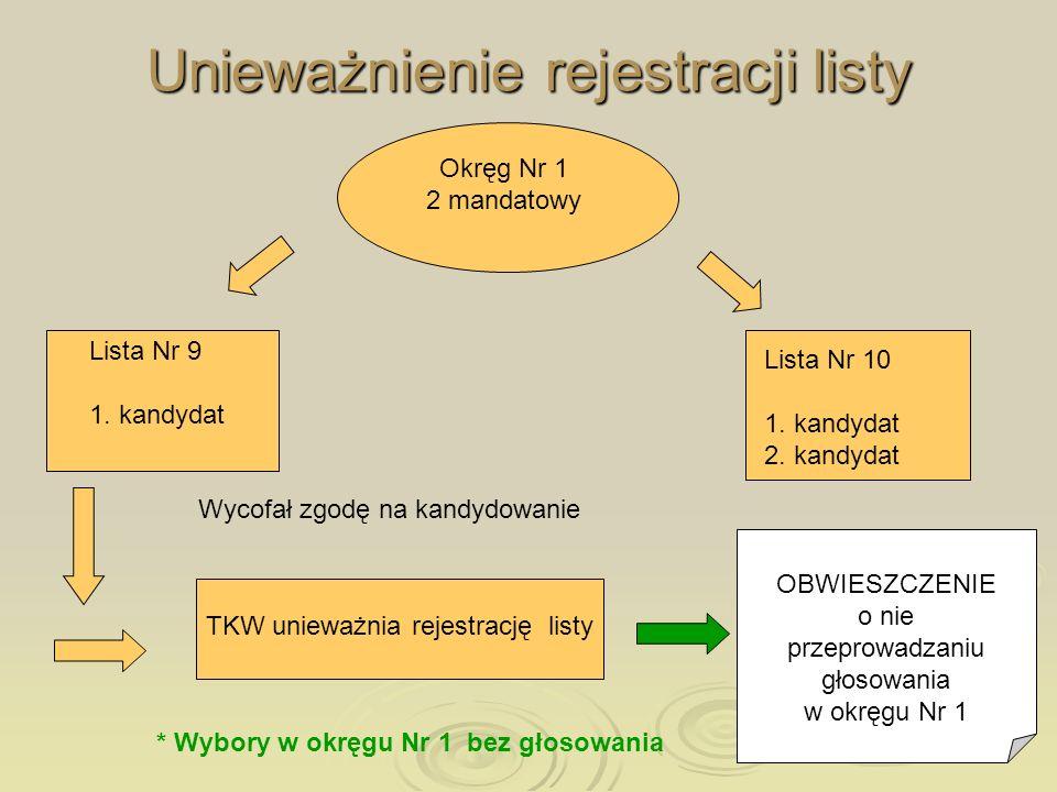 Unieważnienie rejestracji listy