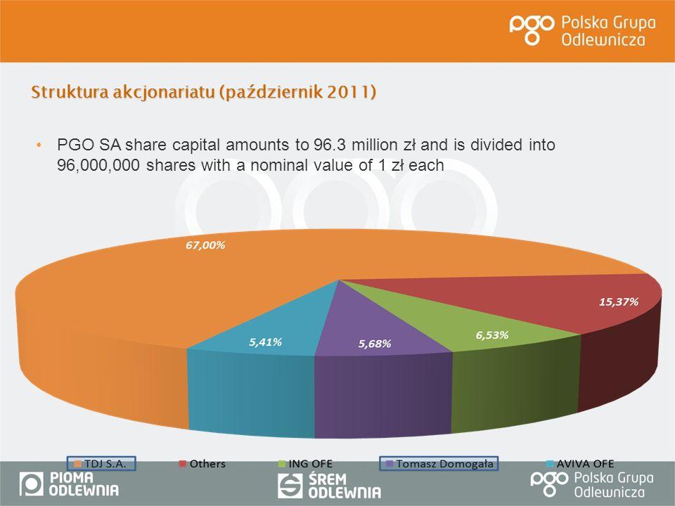 Struktura akcjonariatu (październik 2011)