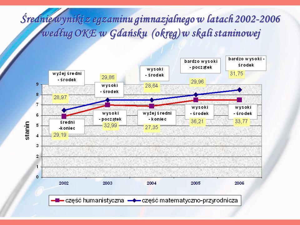 Średnie wyniki z egzaminu gimnazjalnego w latach 2002-2006 według OKE w Gdańsku (okręg) w skali staninowej